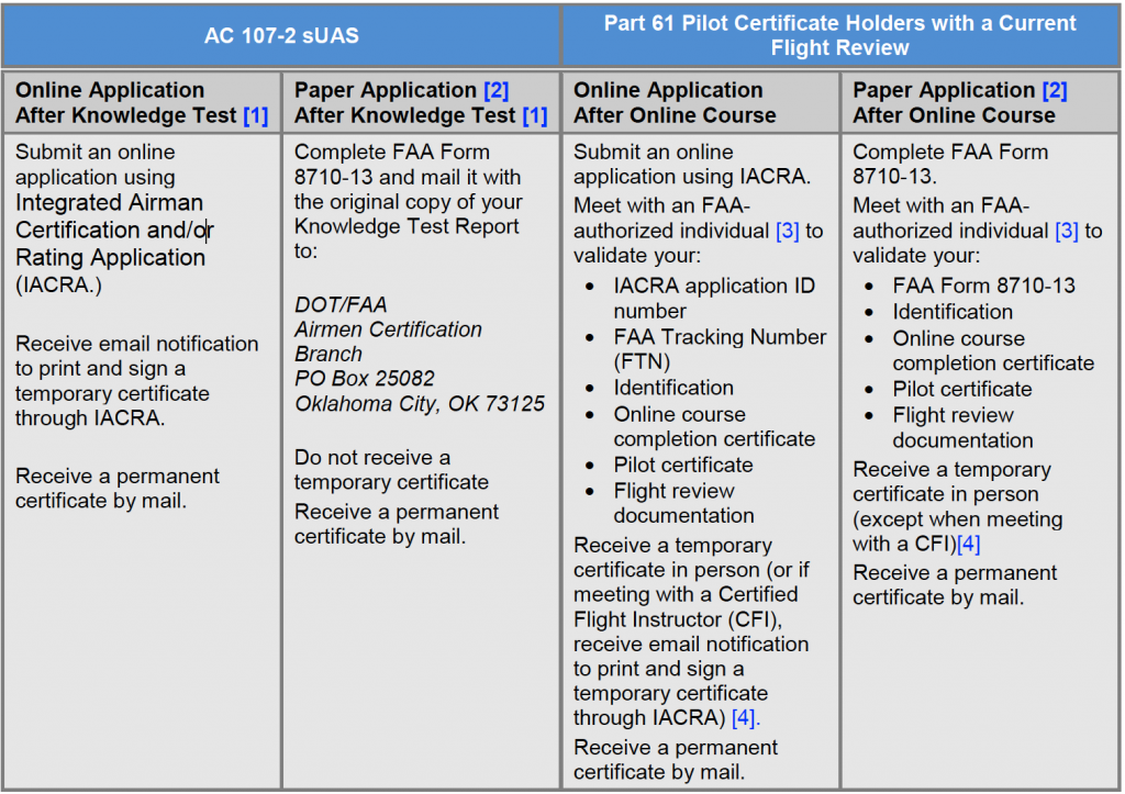Remote Pilot Certification Requirements